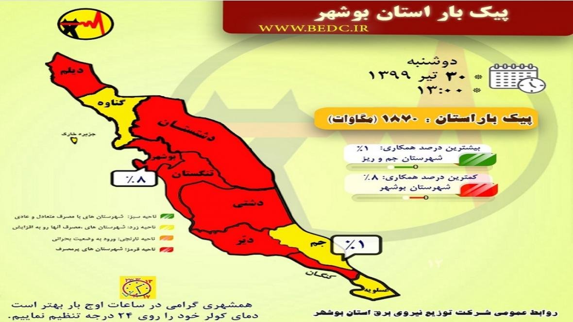شرایط مصرف برق در هیچ یک از شهرستان های بوشهر سبز نیست