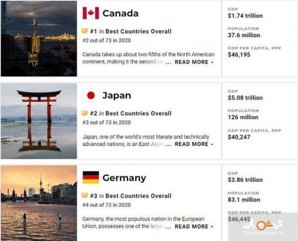 بهترین کشورهای دنیا در 2021